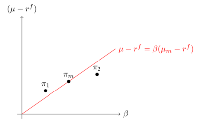 Figure 8: The low beta anomaly