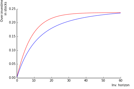 Figure 7: Stocks in excess of the myopic rule in \% (red) versus volatility reduction (blue)