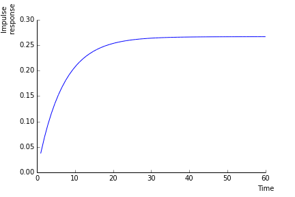 Figure 3: Impact of the change in \lambda on the price level