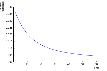 Figure 4: Impact of the change in \lambda on the discount rate to H