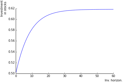 Figure 5: Stock holdings as a function of H