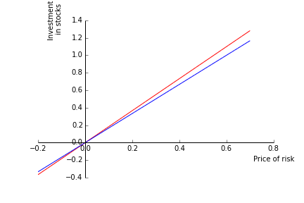 Figure 6: Stock holdings as a function of \lambda (myopic=blue)
